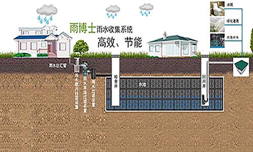为什幺进行雨水收集,收集的益处?